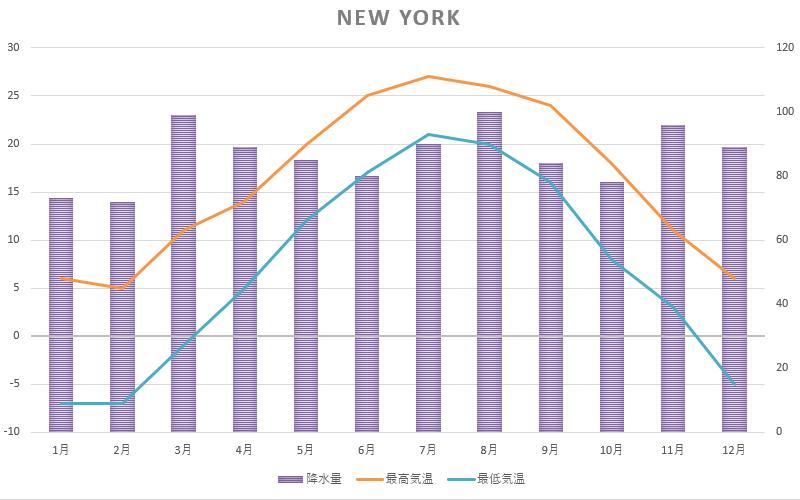 NYC温度表